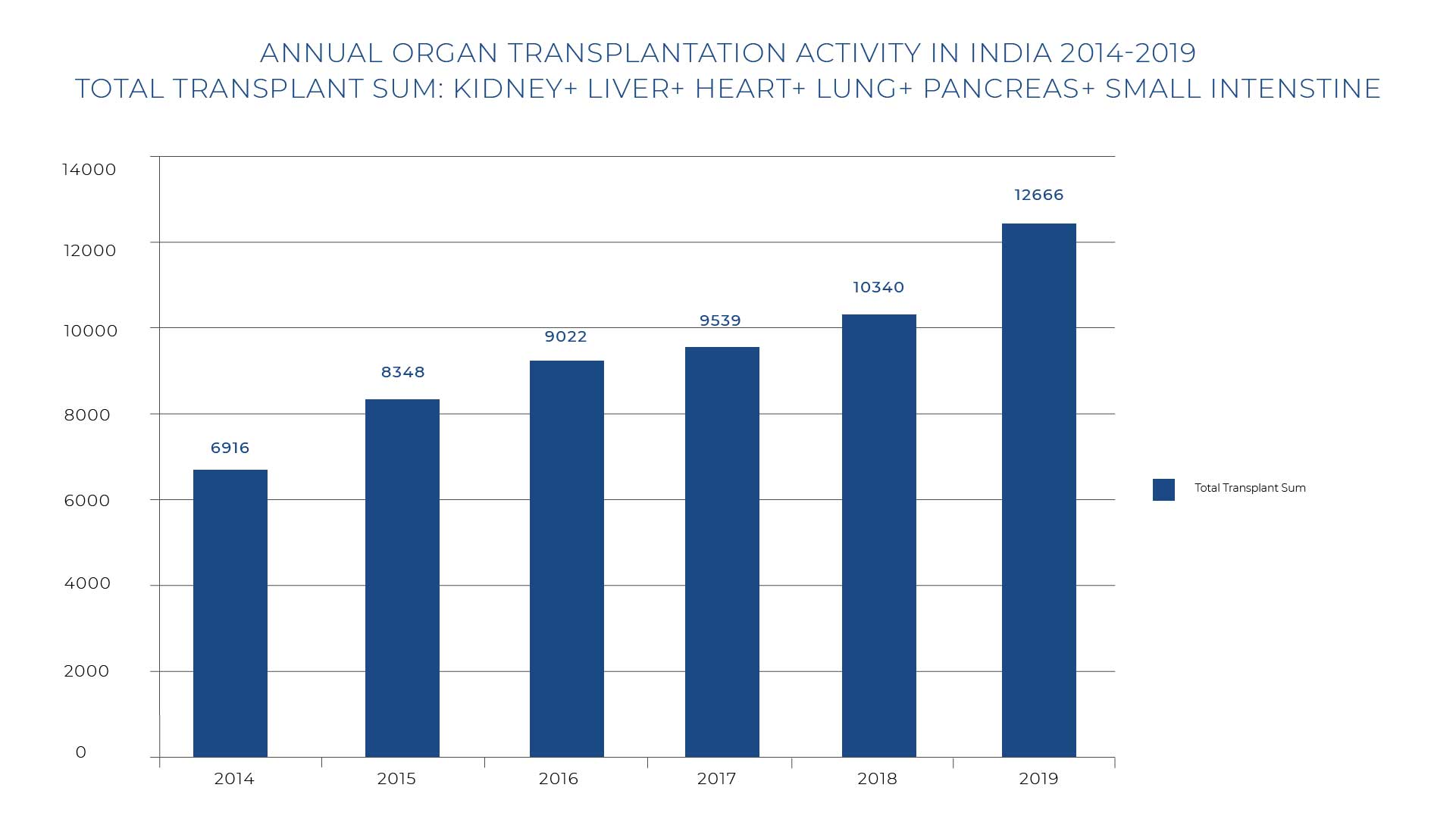Annual Organ Transplantation Activity