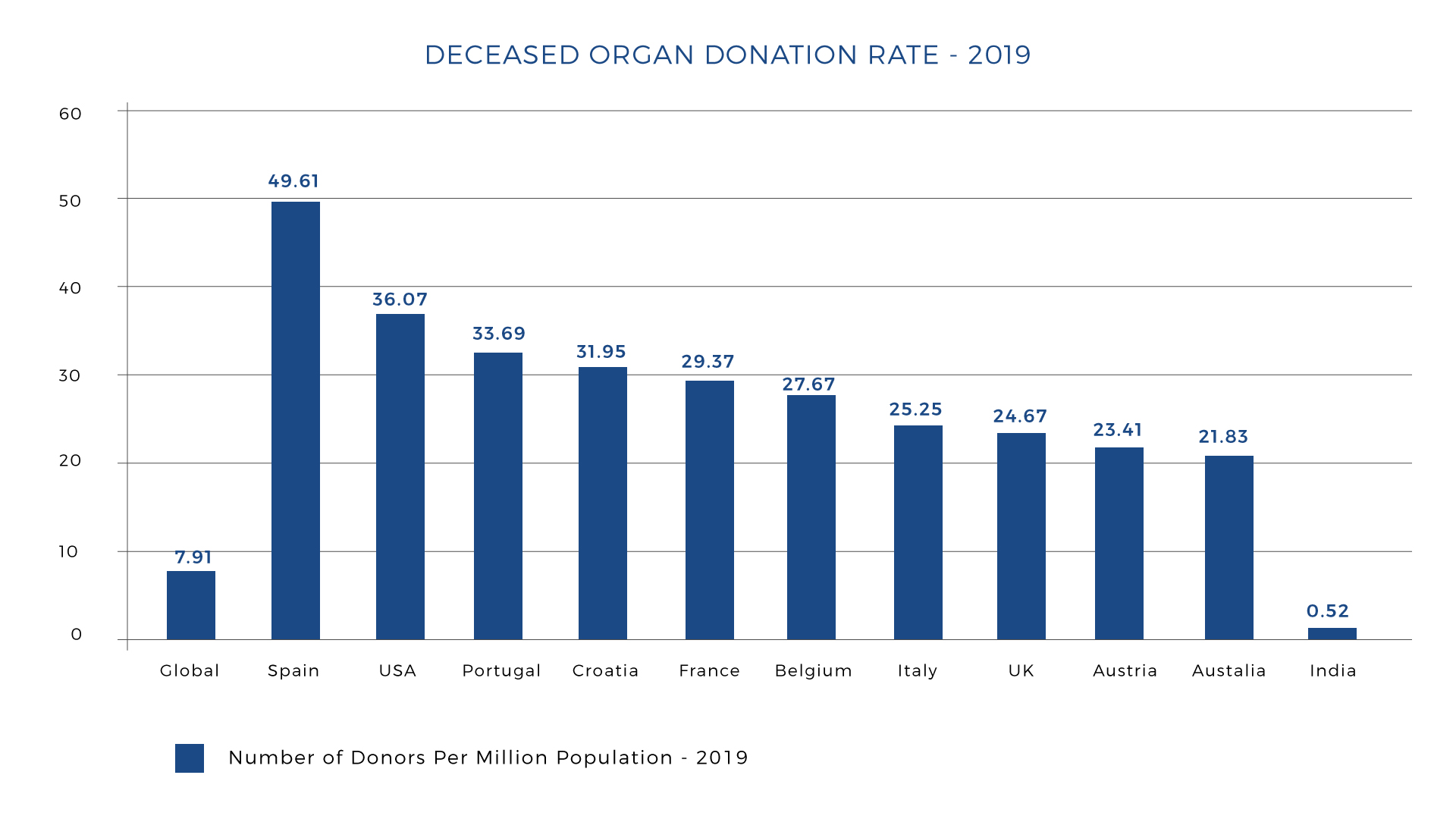 Deceased Organ Donationrate-2019