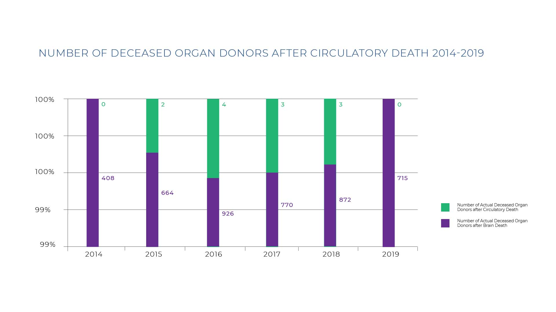 Total-Number-Of-Organ-Transplants-Graph