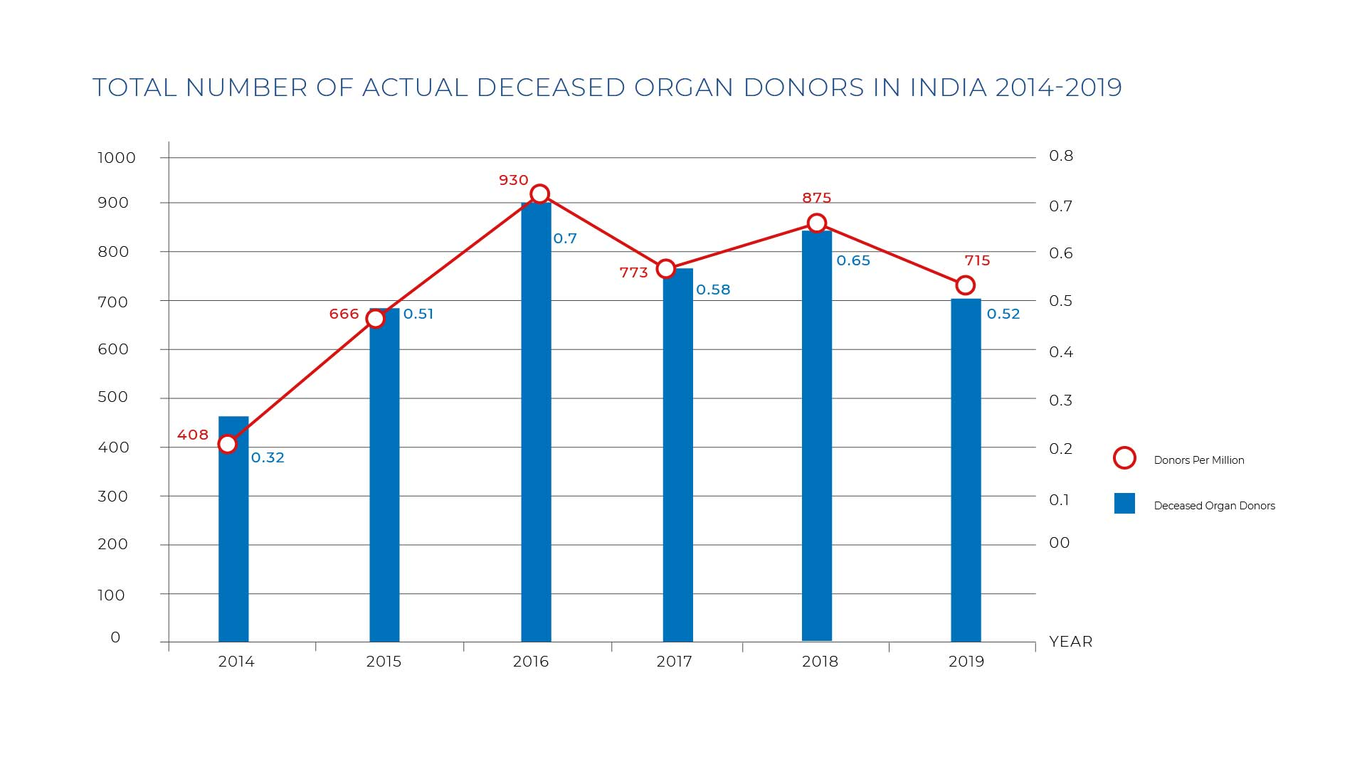 Deceased Organ Donors Graph