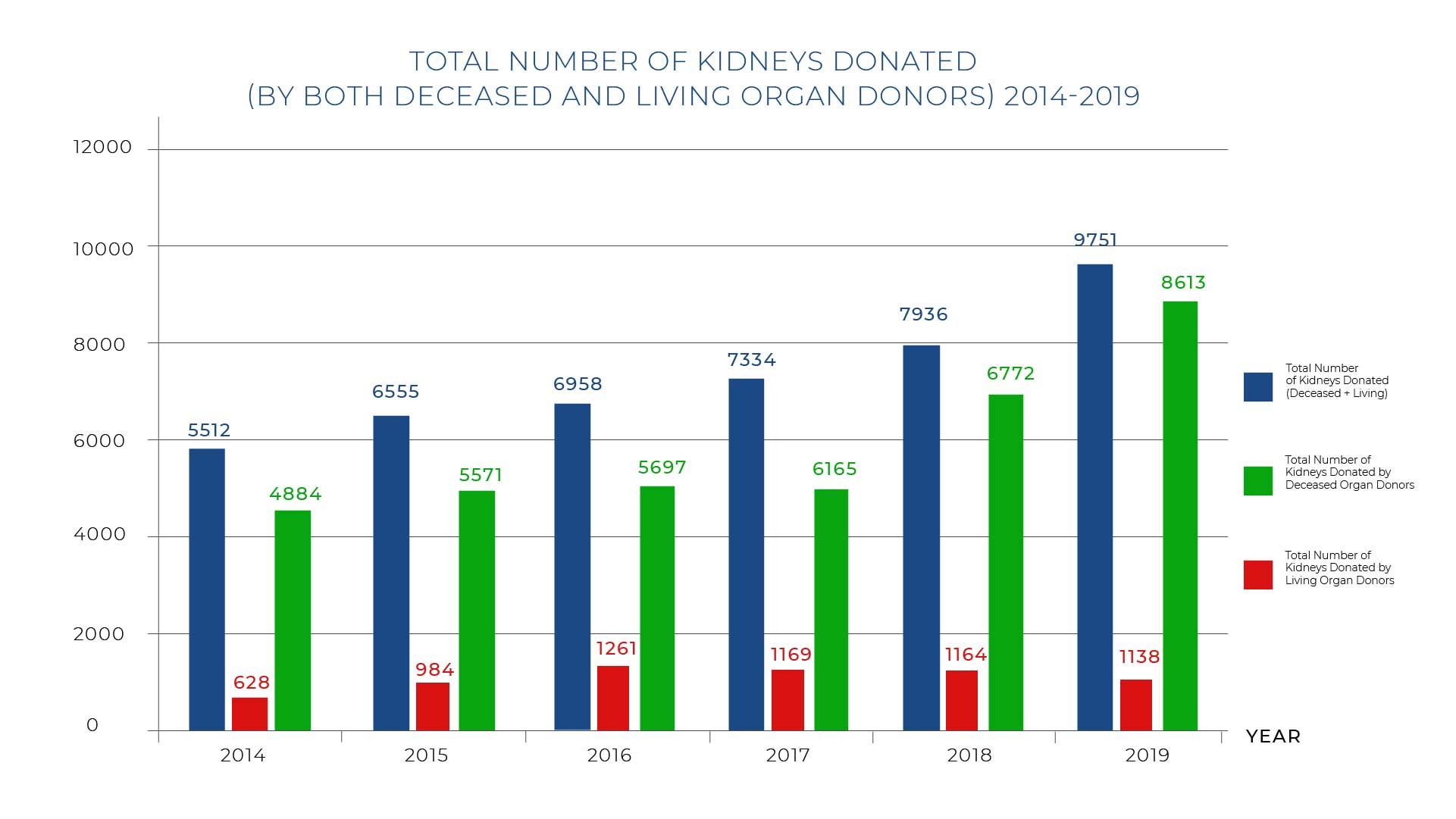 Kidney-Transplant-Graph