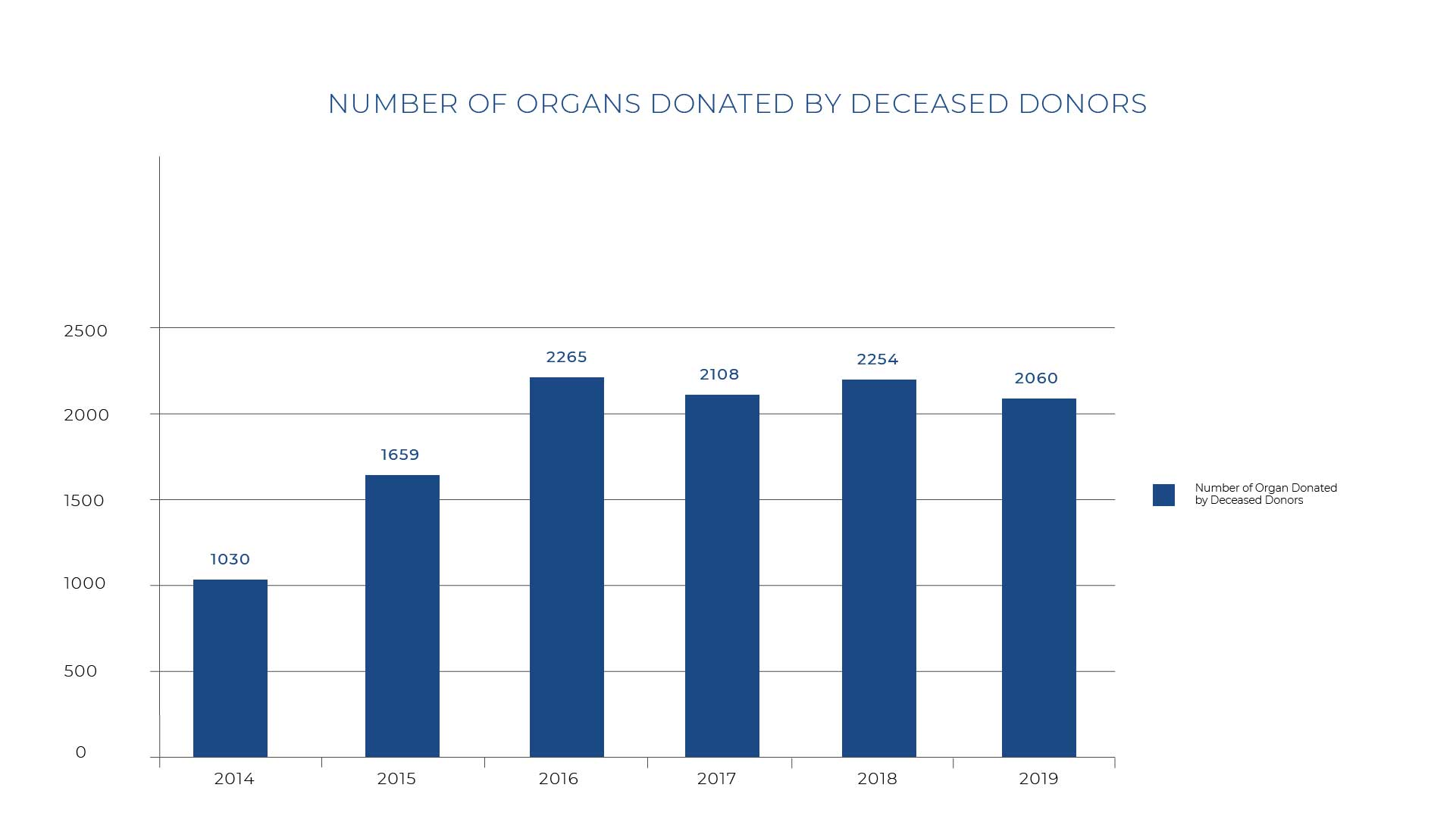 Number Of Organs Donated By Deceased-08