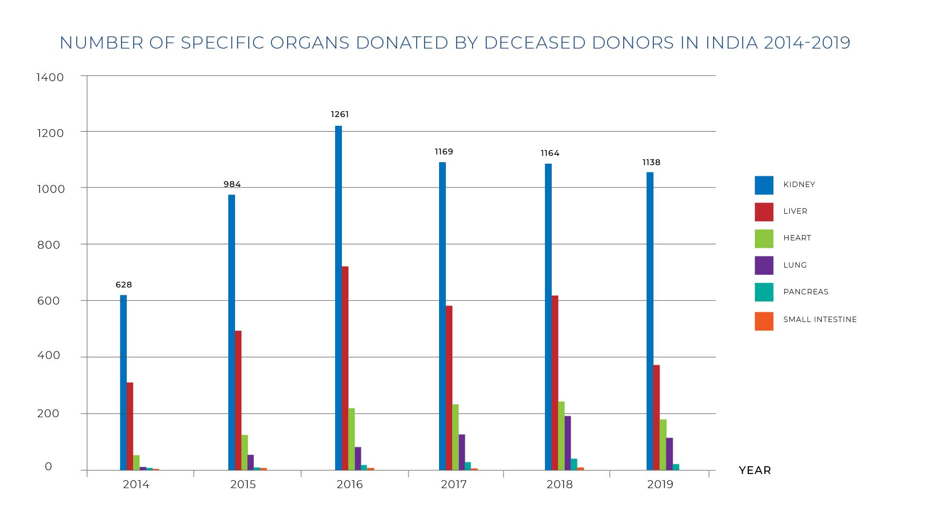 Specific Organs Donated By Deceased-12
