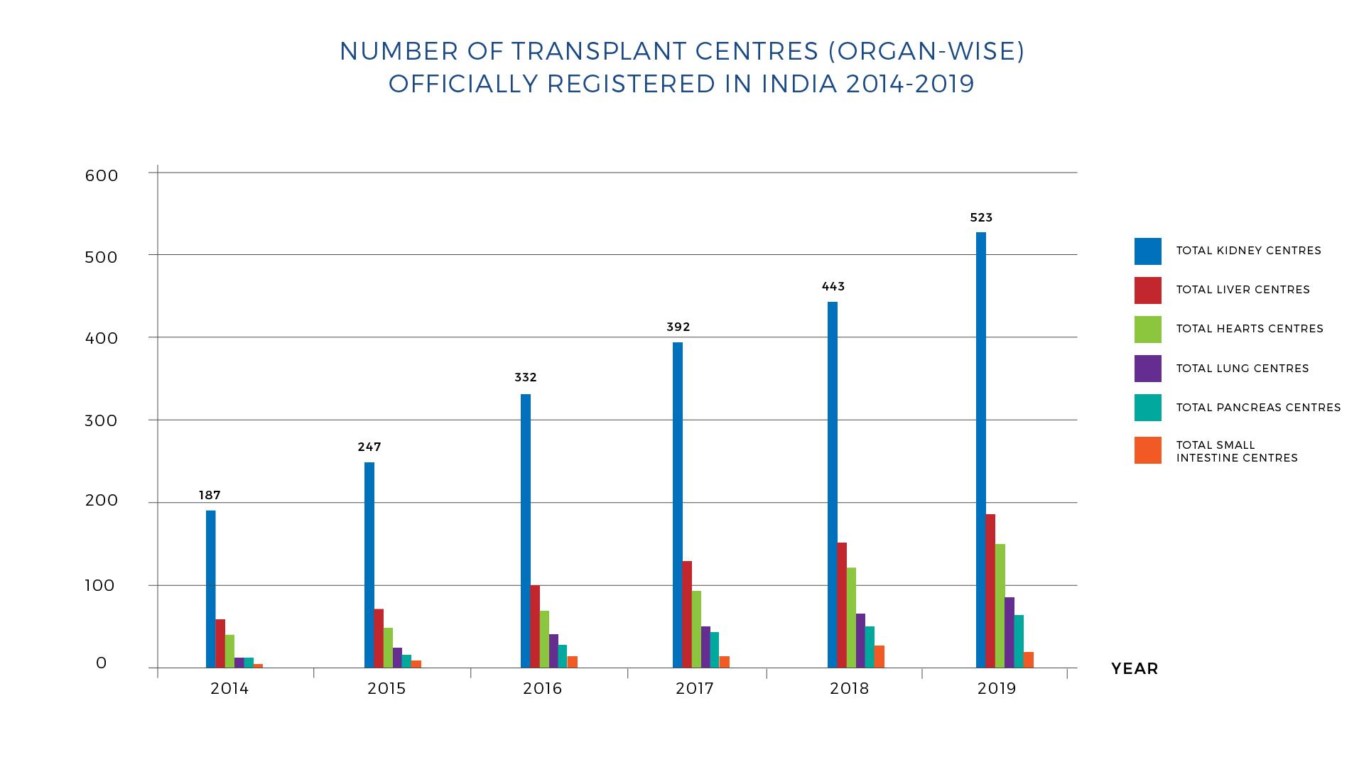 Transplant-Center