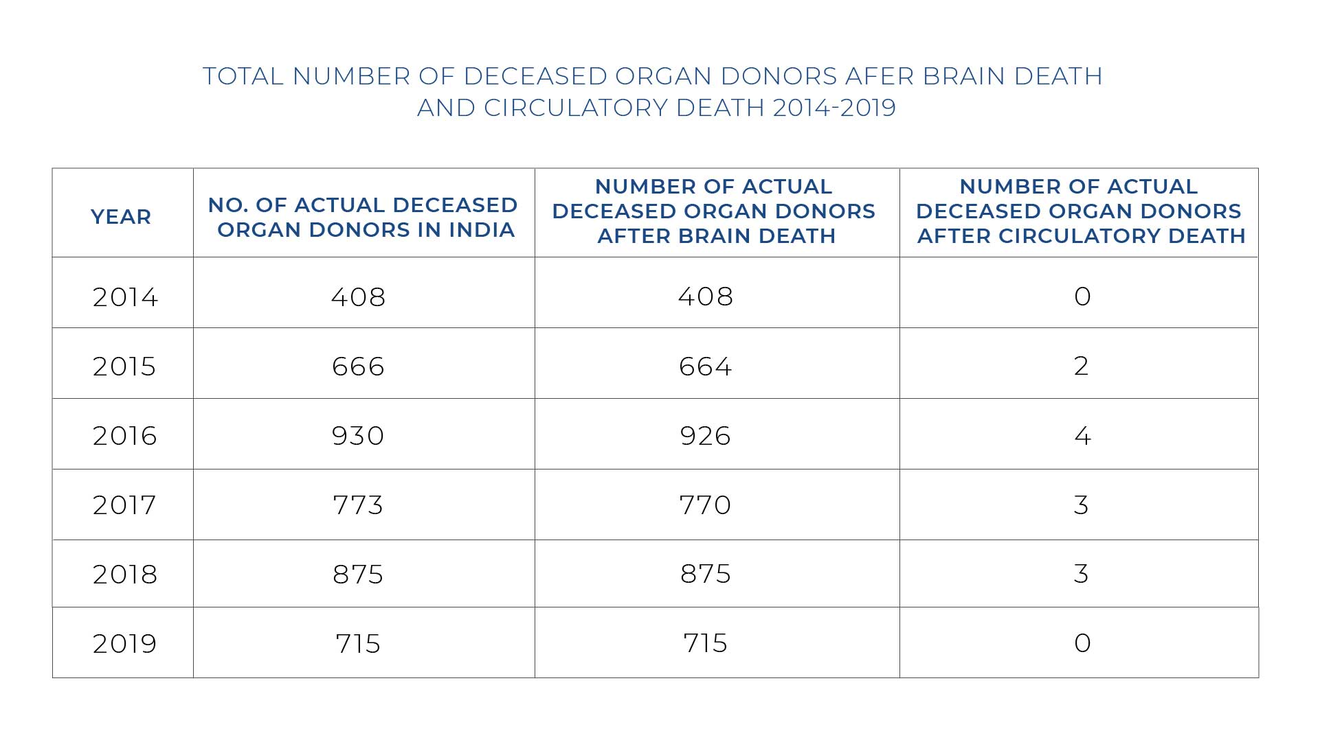 Deceased Organ Donors After Brain Death Circulatory Death