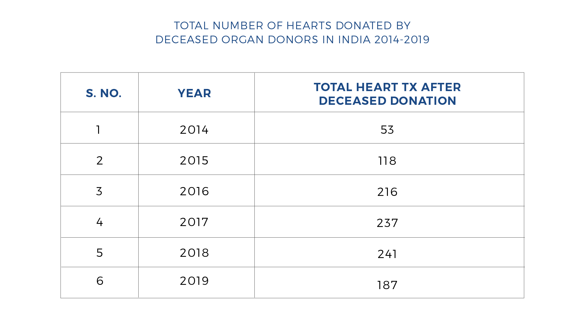 Number of Heart Transplant