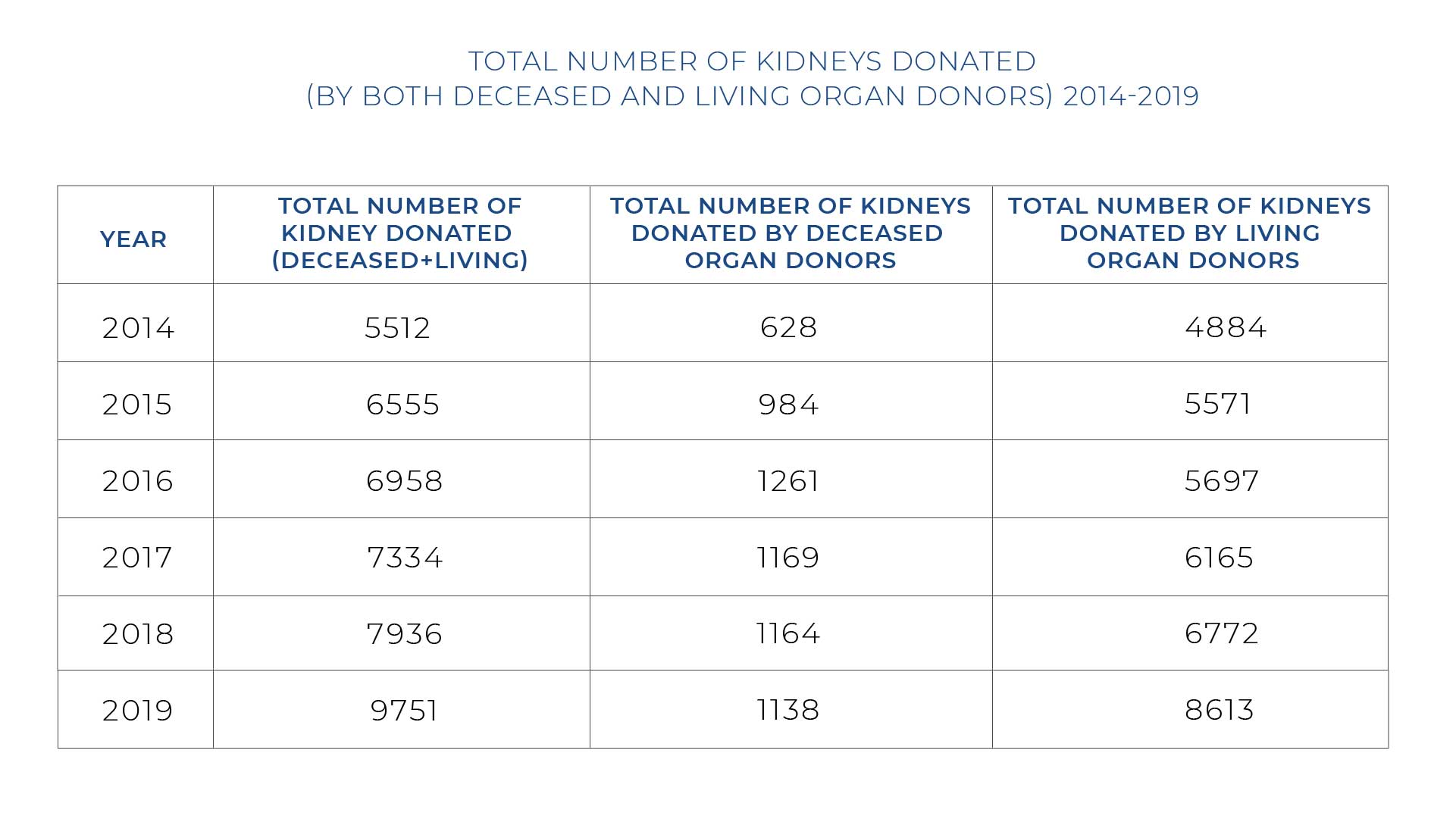 Number of Kidney Transplant
