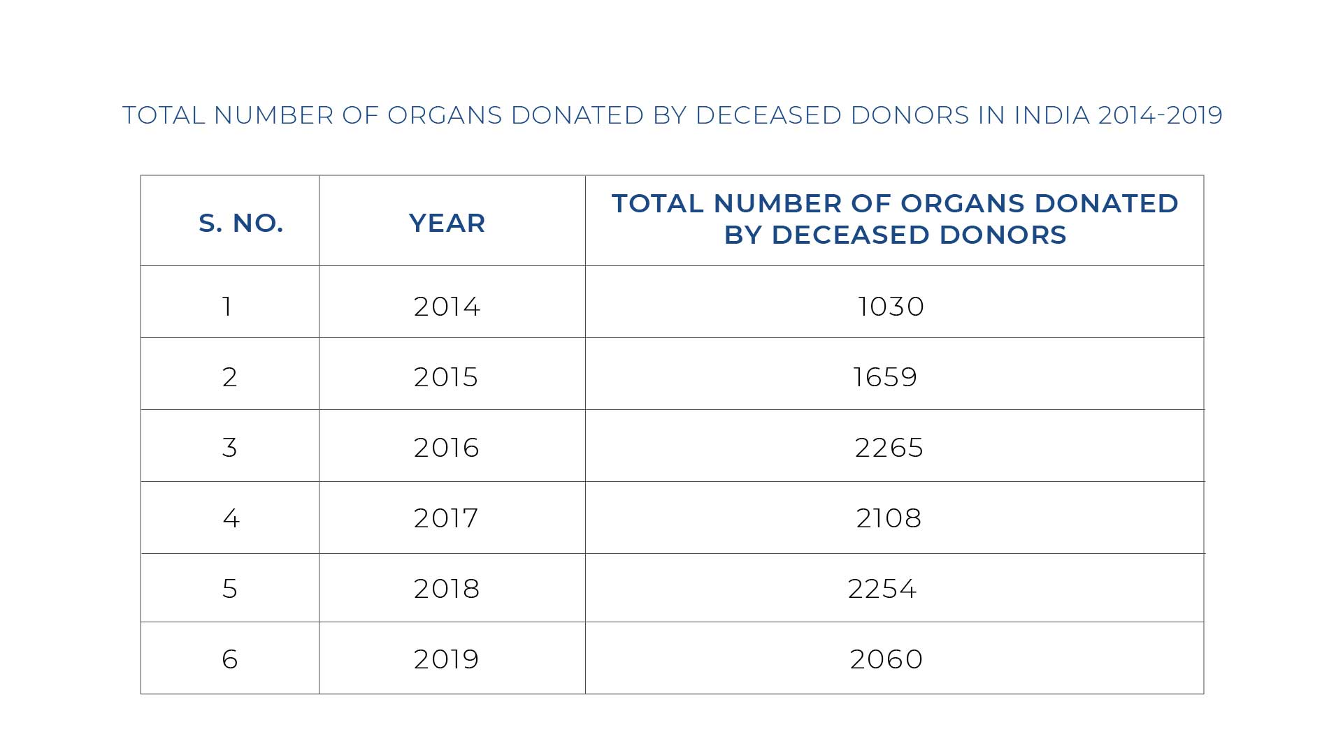 Number Of Organs Donated By Deceased