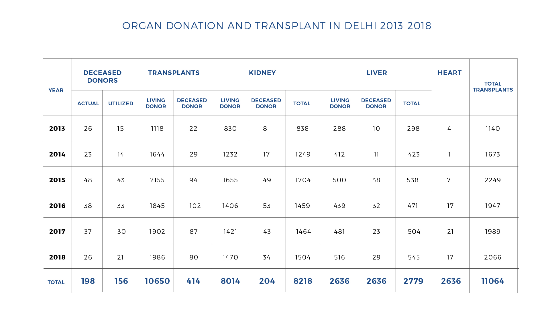 Organ Donation and Transplant in Delhi