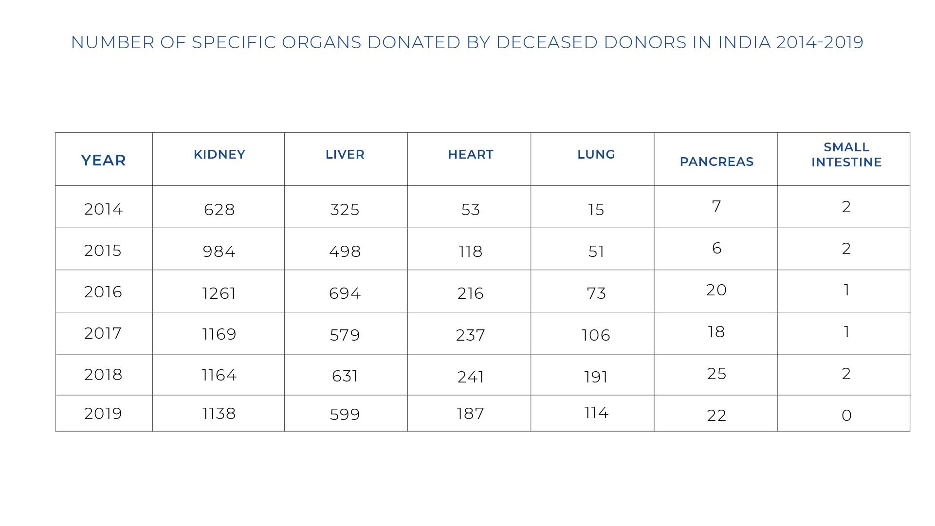 Specific Organs Donated By Deceased