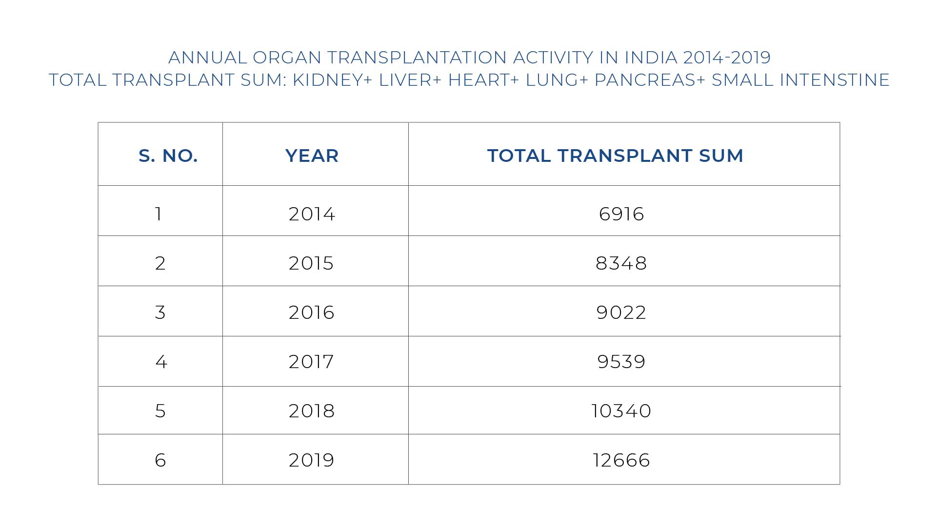 Total-Number-Of-Transplant