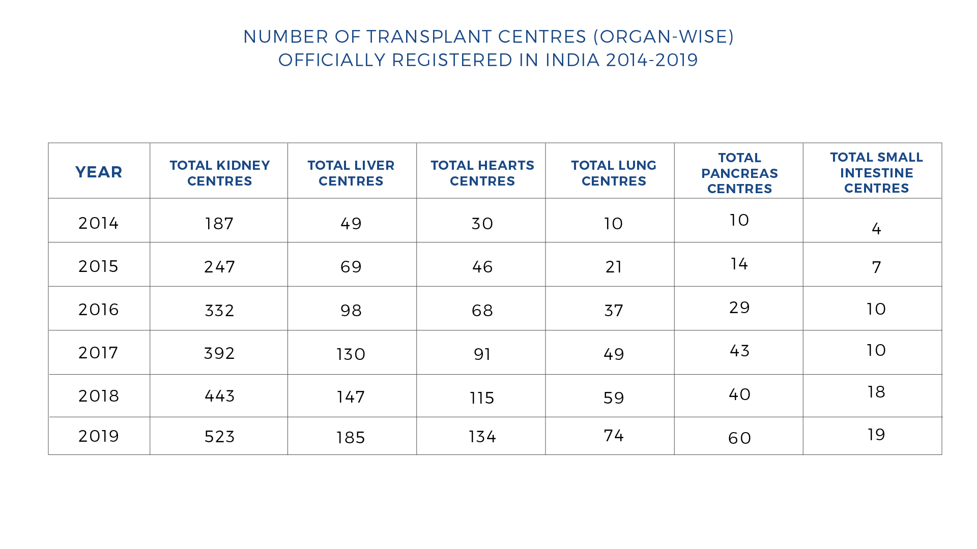 Transplant Centres