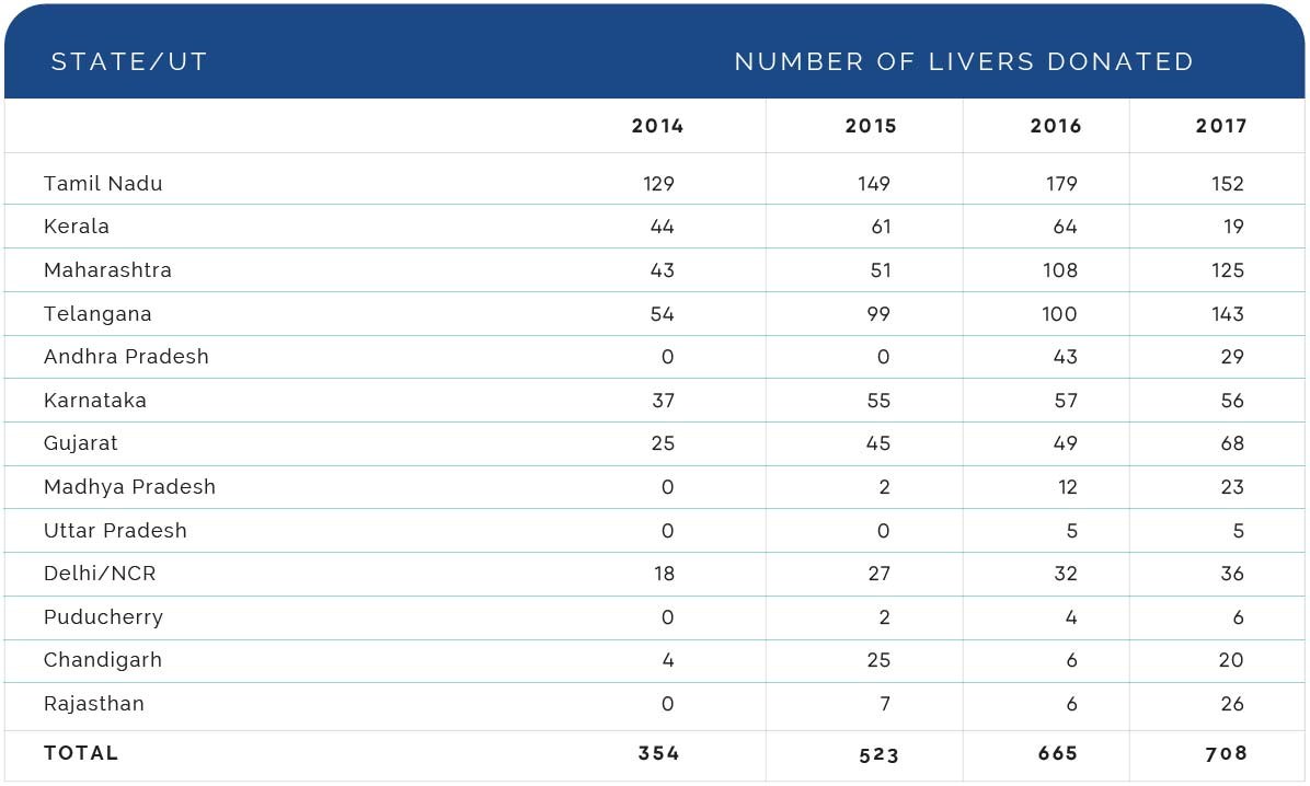 Number of livers donate
