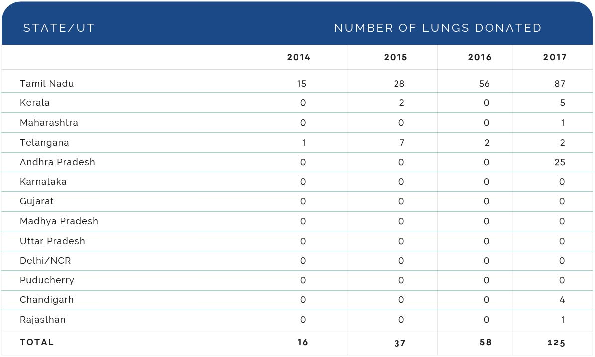 Number of lungs donate