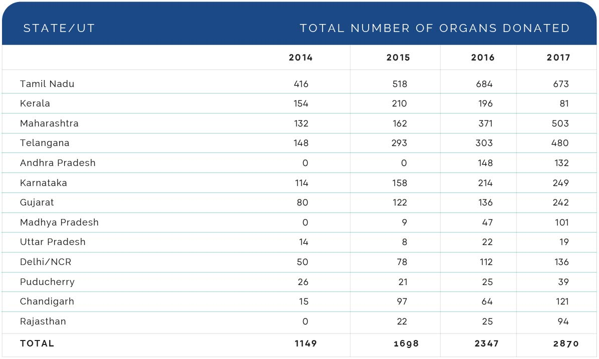 Total number of organs donate